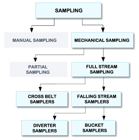 sampling procedures in research In business and medical research, sampling is widely used for gathering information about a population nonprobability sampling methods include convenience.